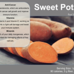 Sweet Potato Food Card